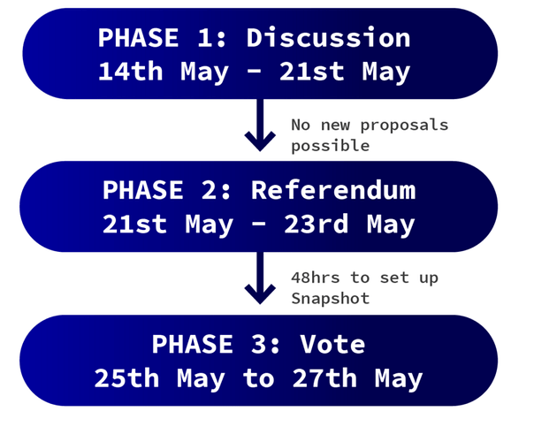 hopr-dao-referendum-phase3-3